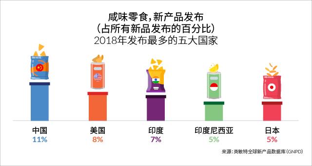 零食大国:2018年中国市场推出的咸味零食数量占全球新品总数的11%