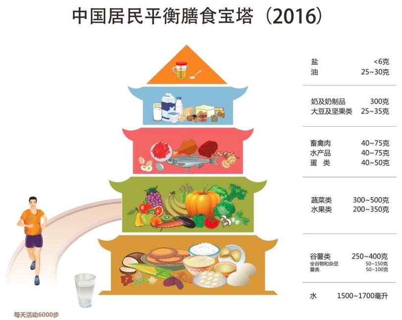 营养在线 | 你没看错!中国人遵循的中国膳食宝塔指南,更有助于预防结直肠癌
