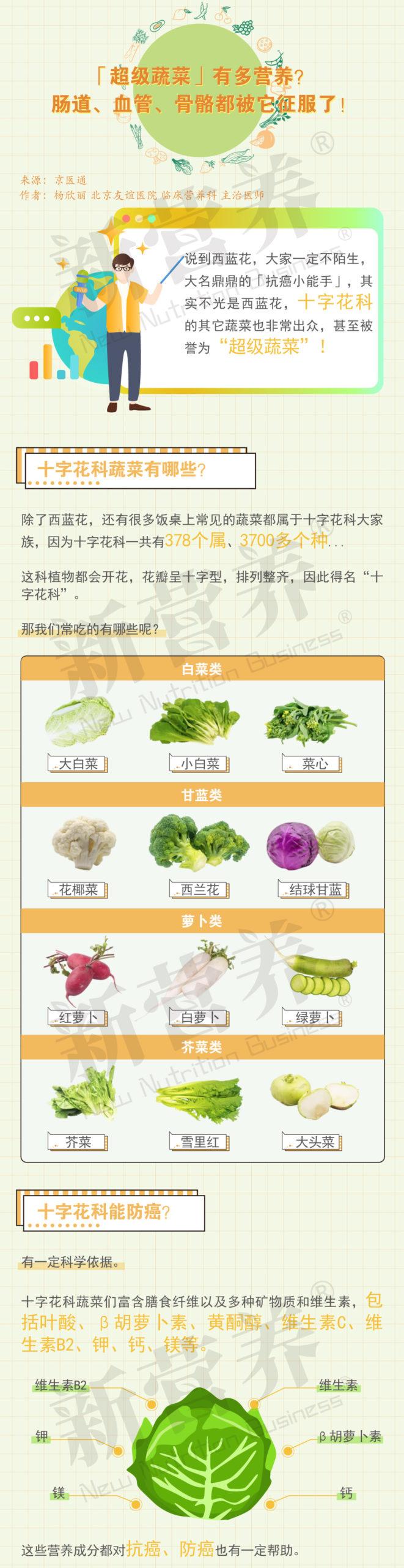 一图读懂   「超级蔬菜」有多营养?肠道、血管、骨骼都被它征服了!